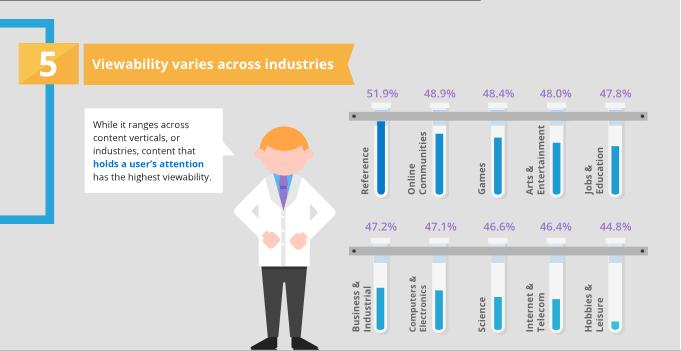 Factores de la Ad Viewability : 5.- variación según industrias