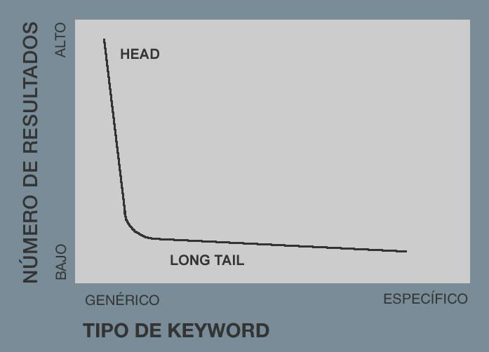 errores al elegir las mejores keywords