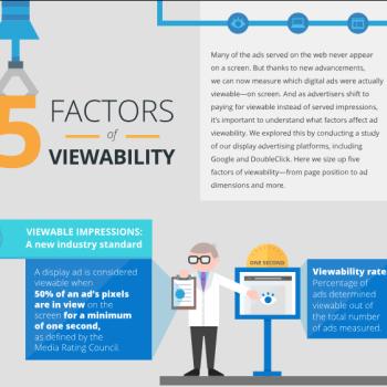 5 factores de la Ad Viewability