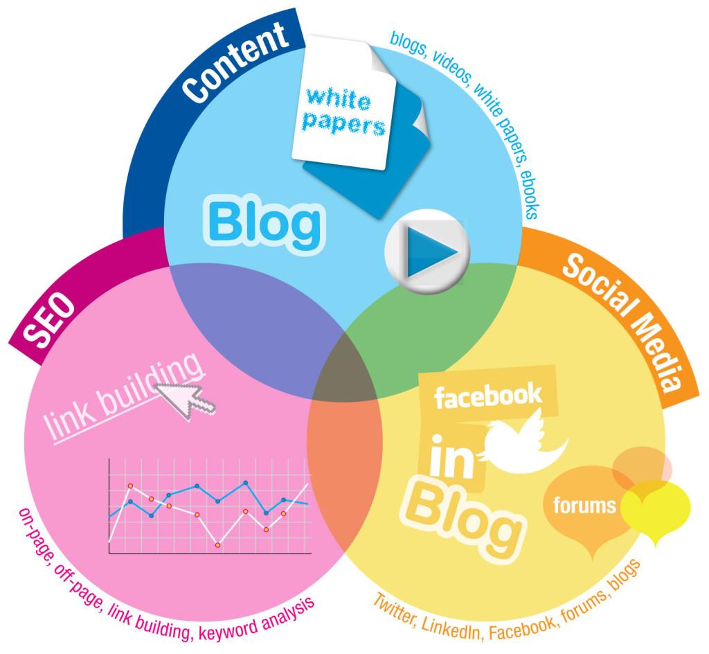 Generación de leads: Inbound Marketing