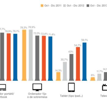 datos sobre templates móviles