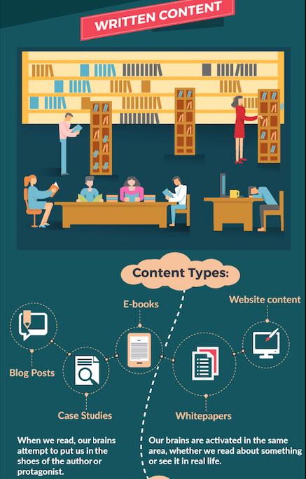 tipos de contenidos: escrito