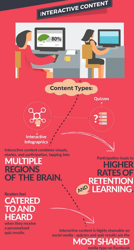 tipos de contenidos: interactivos