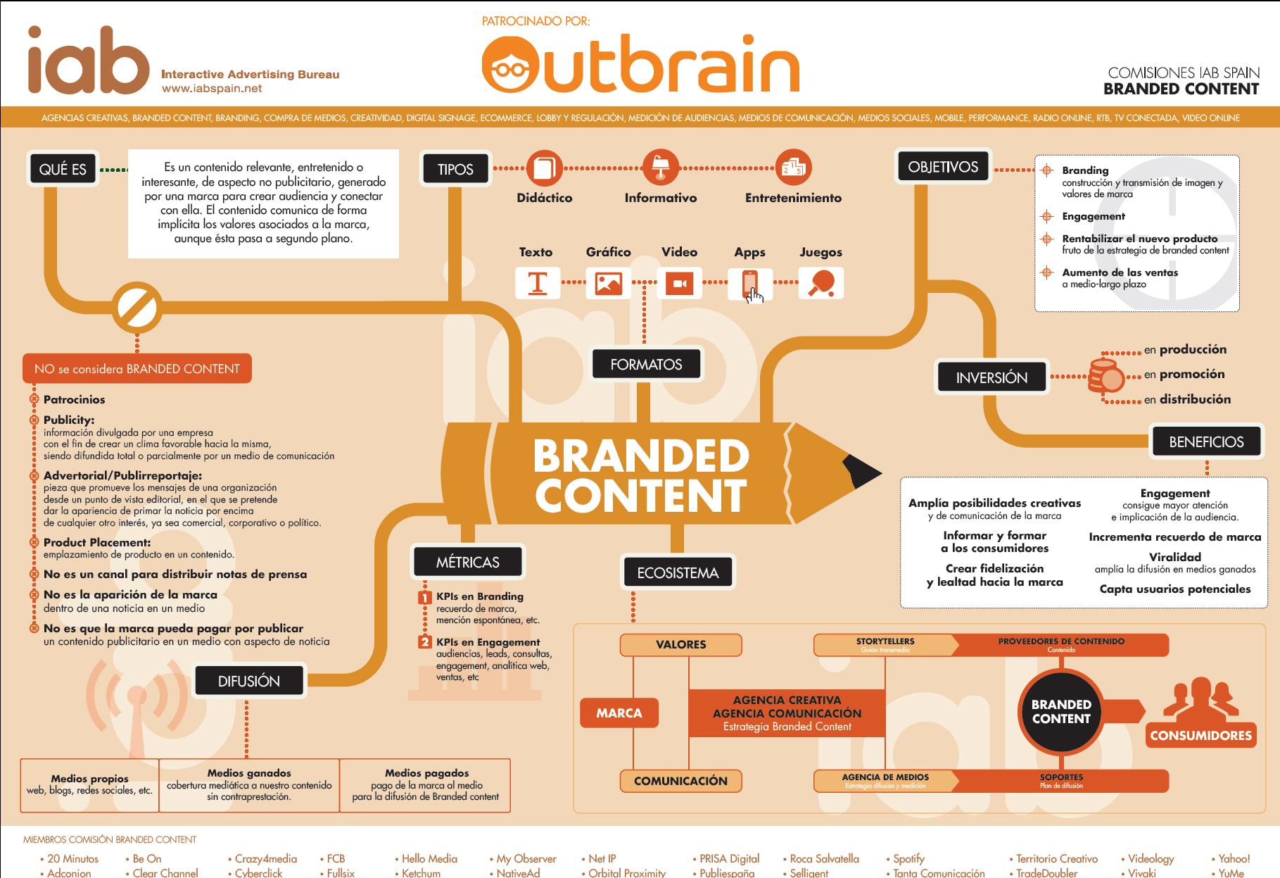 Cómo medir una campaña de branded content