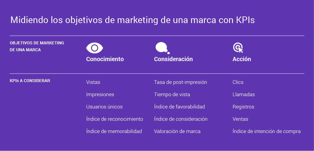 KPIs métricas de anuncios en vídeo digital