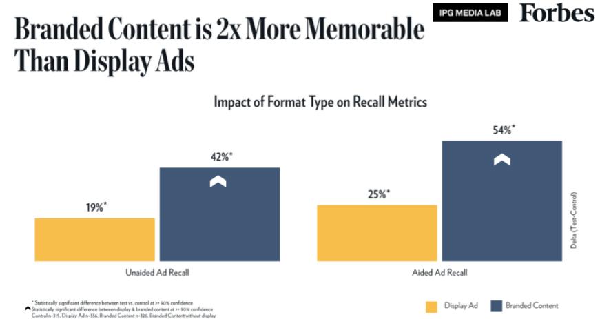 medir una campaña de branded content Vs display