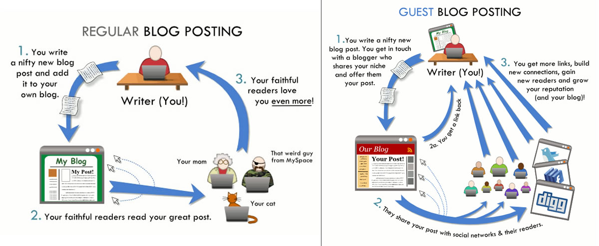 Guest posting Vs Regular posting