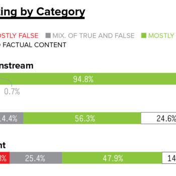 noticias falsas y el algoritmo de Facebook