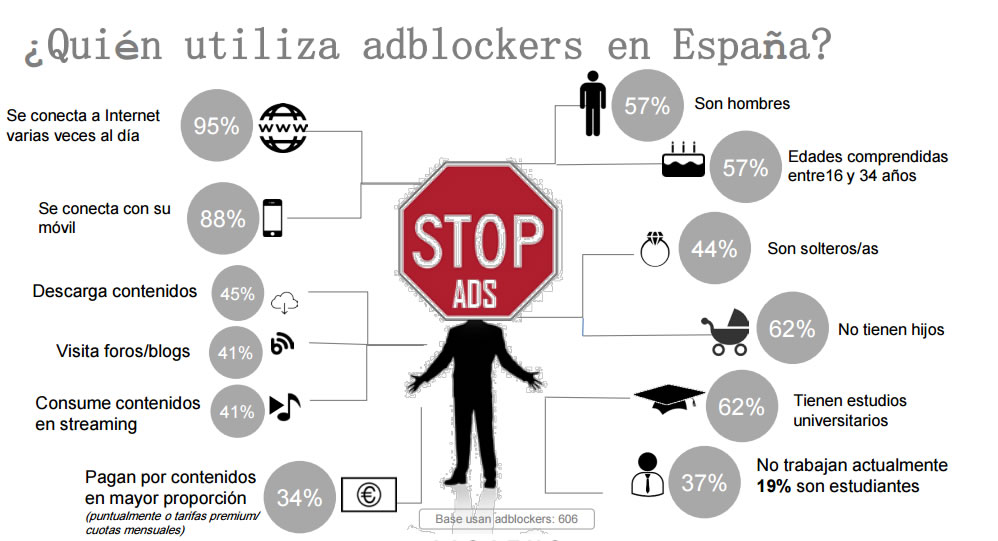 usuarios de ad blockers