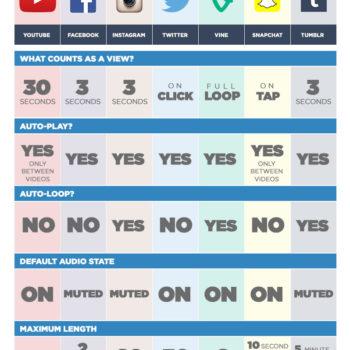 comparativa del vídeo en redes sociales
