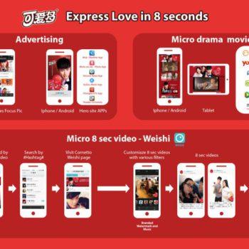 campaña de anuncios móviles eficaces : Cornetto