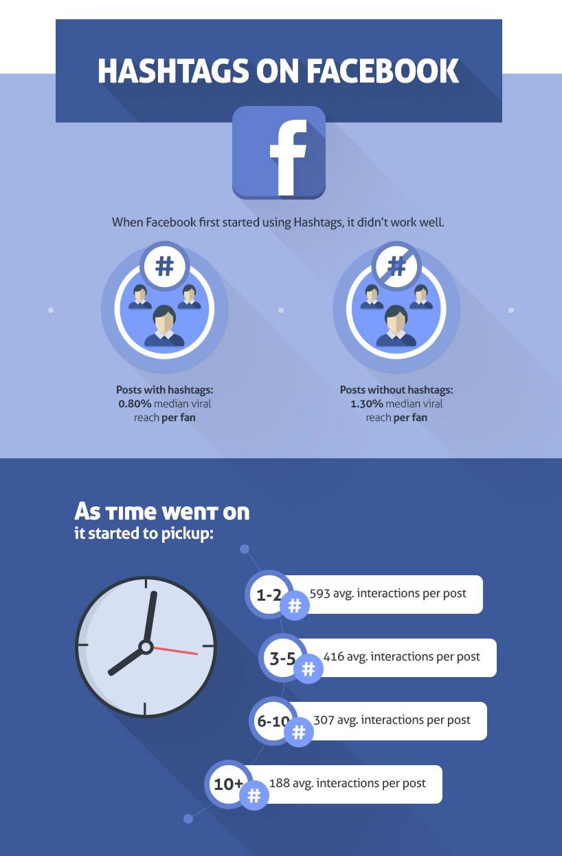 guía para elegir los mejores hashtags en Facebook