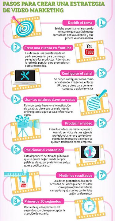 pasos-para-estrategias-de-videomarketing