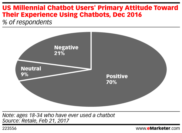 datos de chatbots para marketing digital