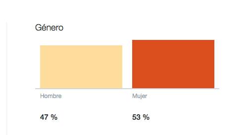 El género en Twitter Analytics