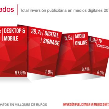Estudio Inversión Publicitaria en Medios Digitales 2017