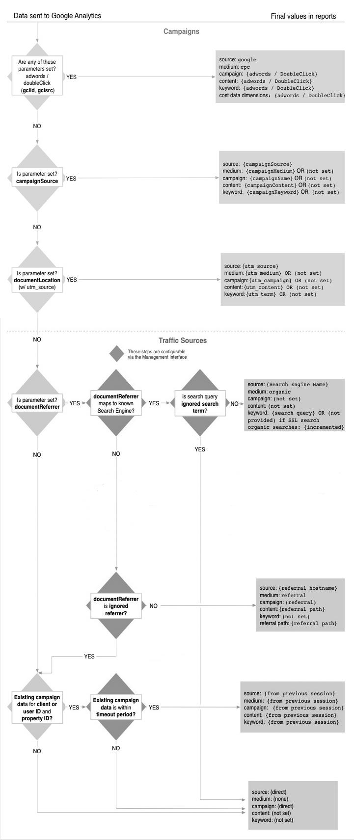 fuentes de tráfico de google analytics
