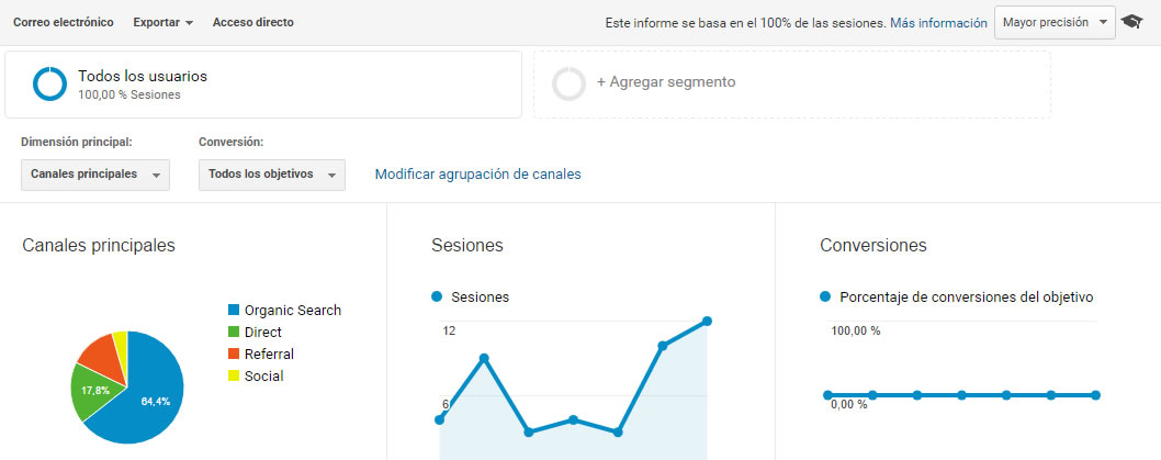 fuentes de tráfico en Google Analytics