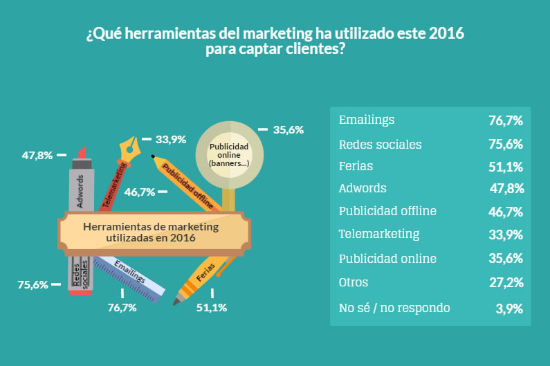 email marketing como herramienta prioritaria de marketing en 2016