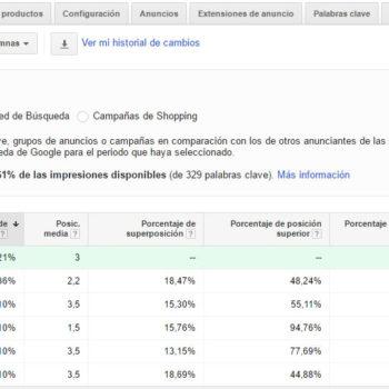 Informe de datos de subasta en Adwords