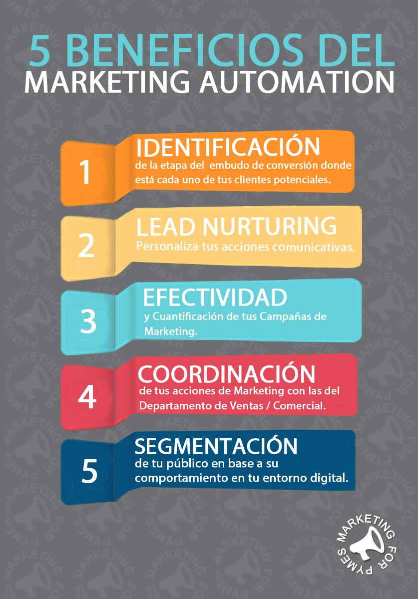 Beneficios y claves del marketing automation