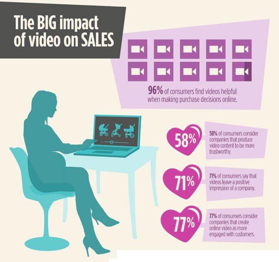 Impacto del social vídeo en ventas