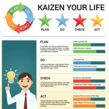 metodología keizen