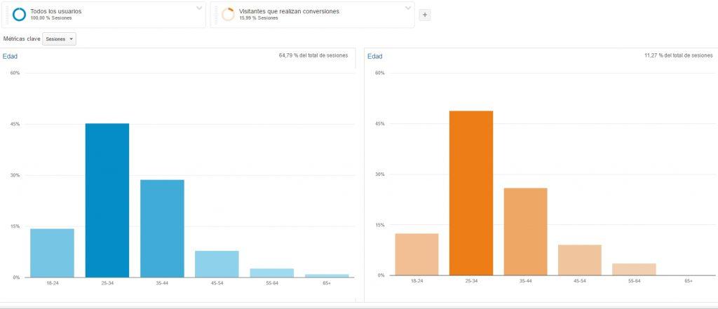 segmentación avanzada en google analytics