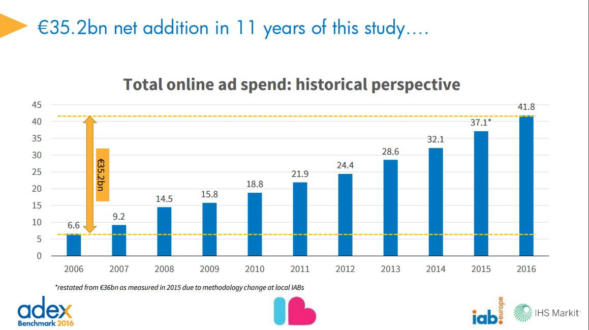 Evolución de inversión en publicidad online