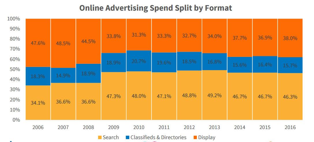 inversión digital según formatos