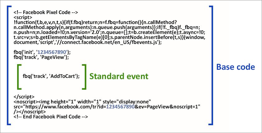 Eventos estandar y el pixel de Facebook