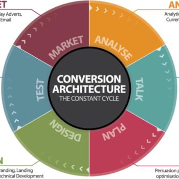 círculo de la conversión del marketing online