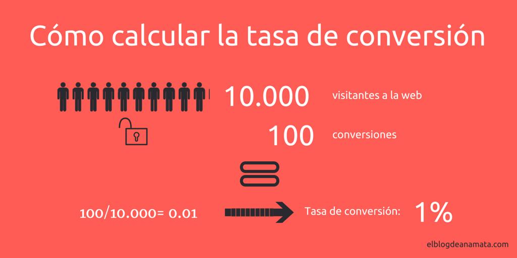 tasa de conversión en email marketing