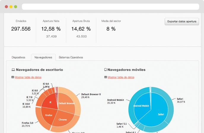 Préférence KPIs de marketing digital más importantes para cualquier campaña MB84