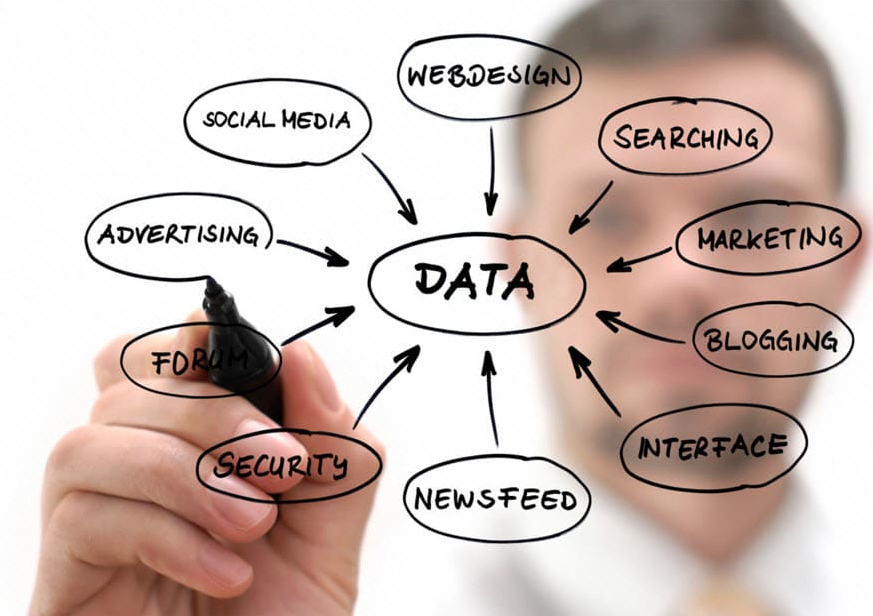 data drive marketing