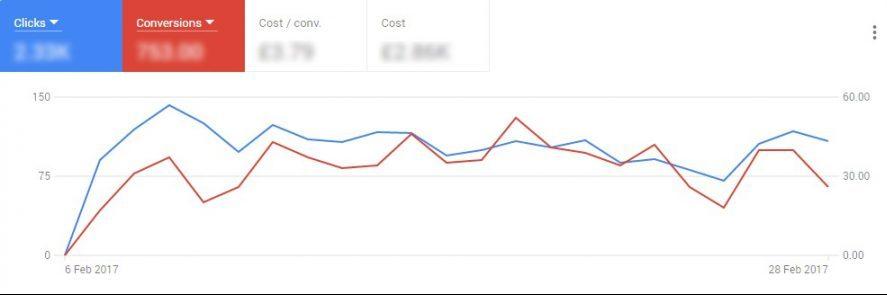 nueva versión Google Adwords