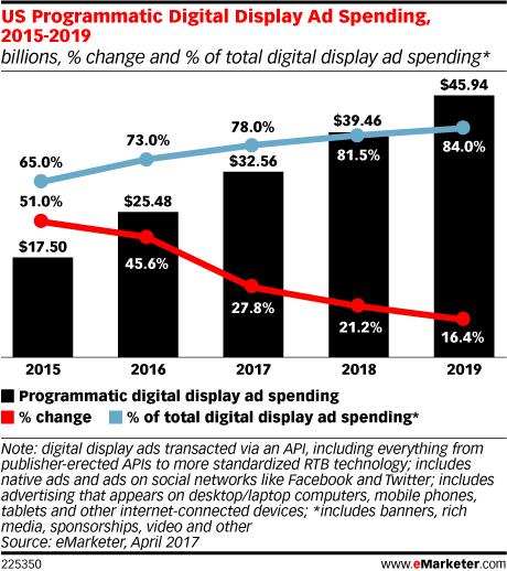 inversión programática en display digital