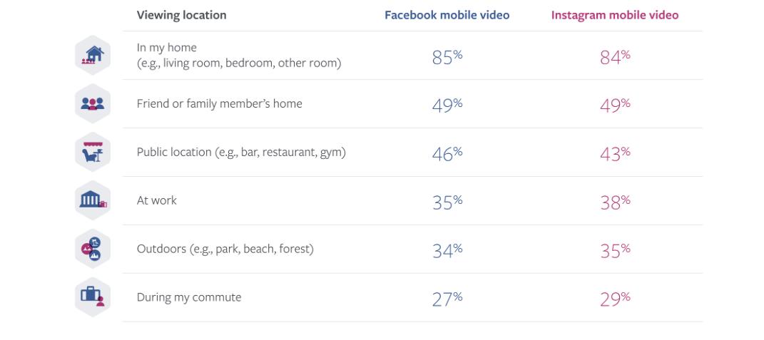 consumo de vídeo en redes sociales