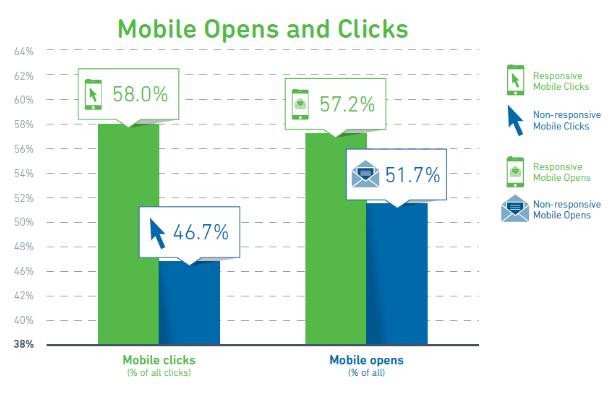 porcentaje de email responsive