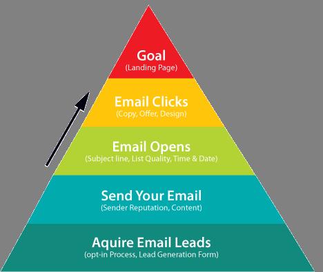 motivos por los que tus emails no llegan a convertir: la pirámide de la conversión