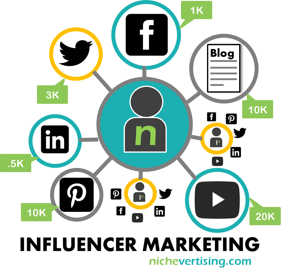 Influencer marketing: integrar a un influencer en tu marca