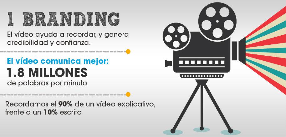 ventajas del vídeomarketing