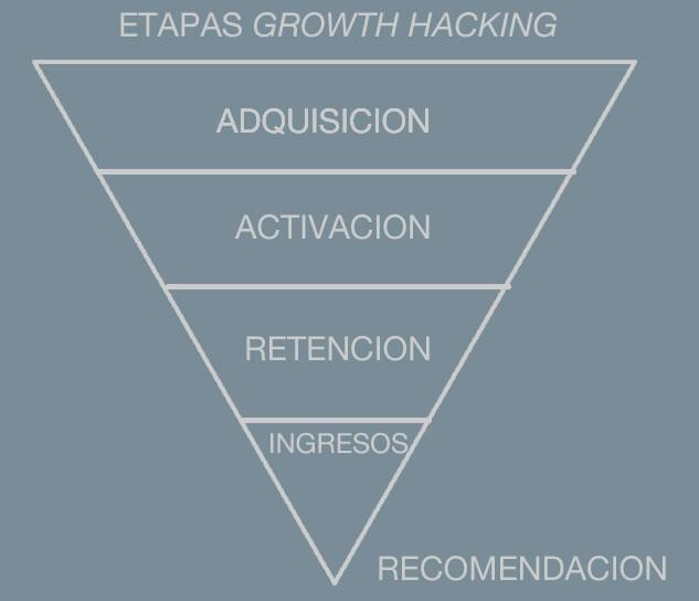técnicas de growth hacking