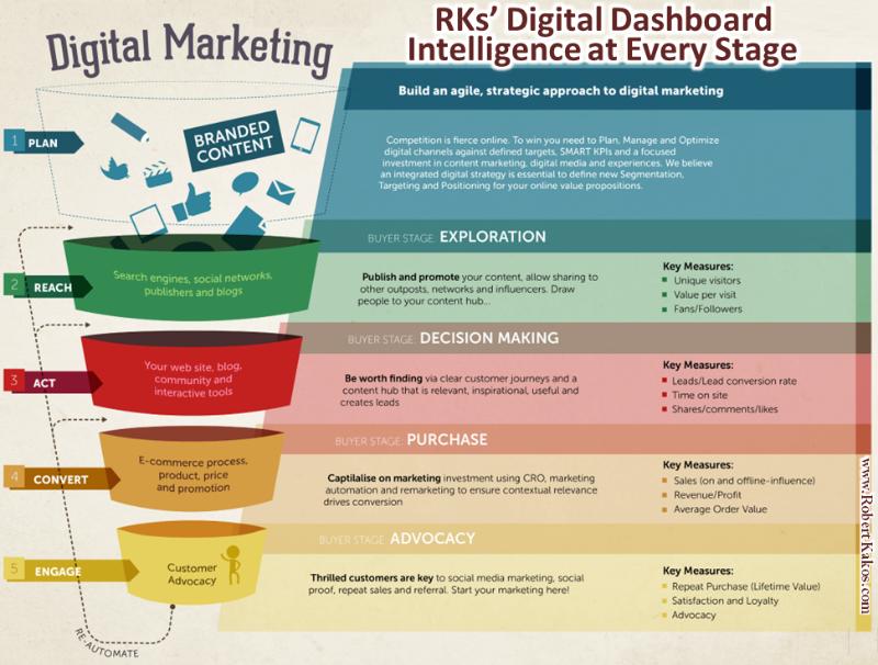 control y seguimiento de las tareas de marketing digital