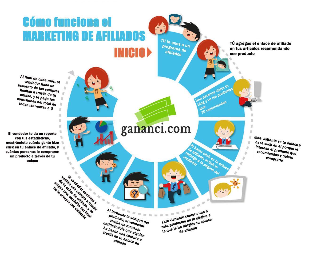 conseguir tráfico cualificado con marketing de afiliación