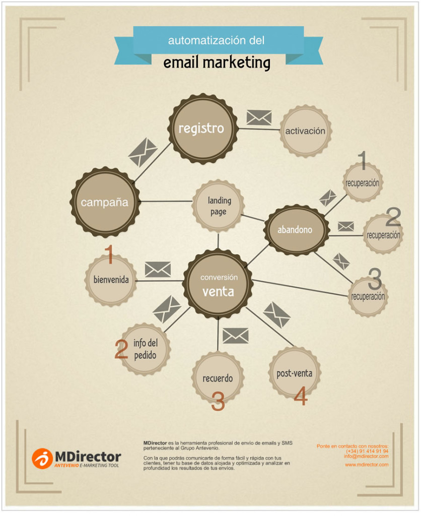 emails imprescindibles para tu negocio