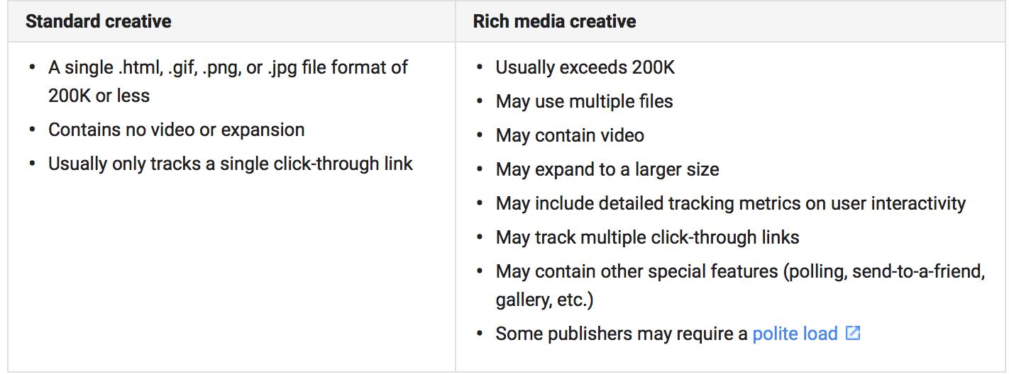 Rich media vs. Display tradicional