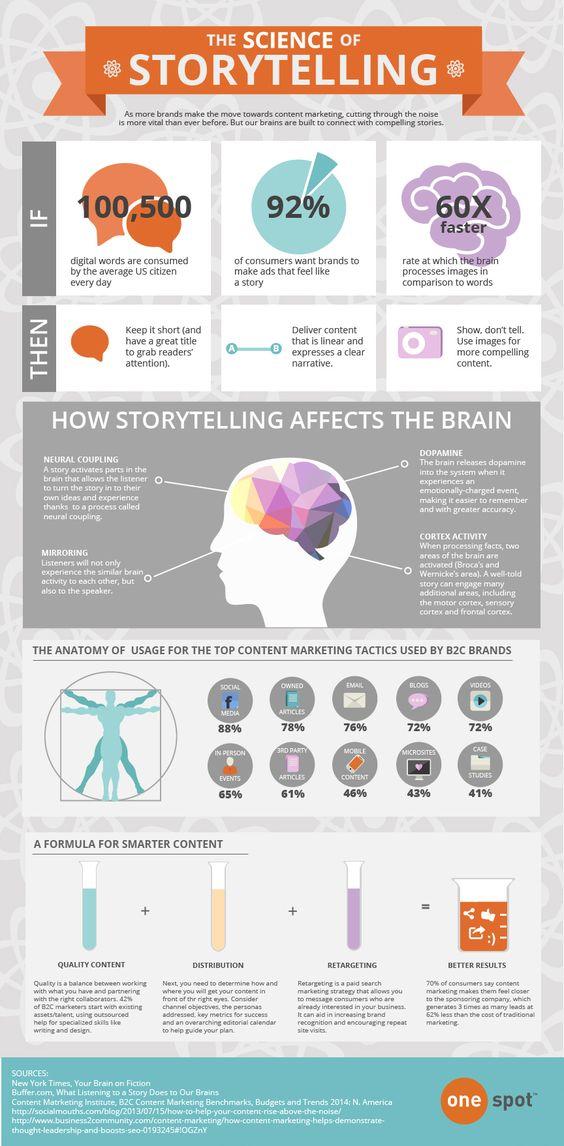 generar más leads con storytelling
