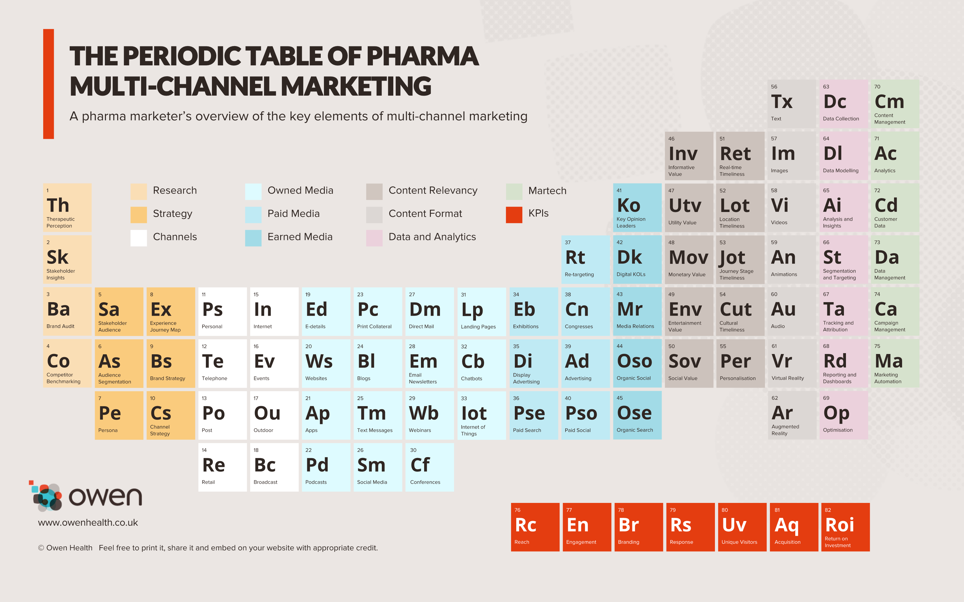 The_Periodic_Table_of_Pharma_Multi-channel_Marketing