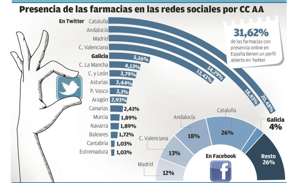 redes sociales en las farmacias